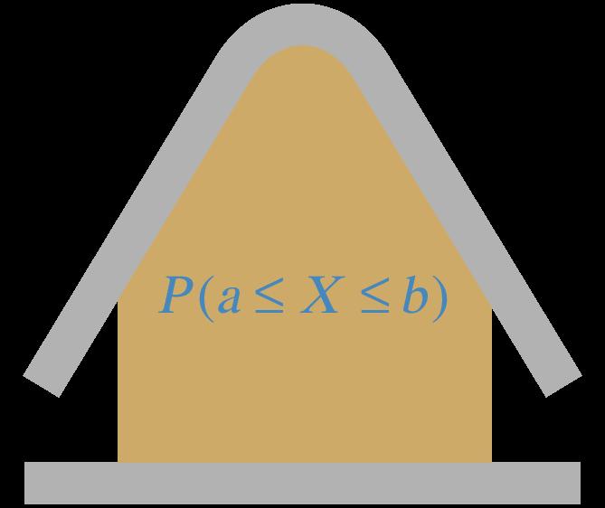 Representación gráfica del cálculo de probabilidades